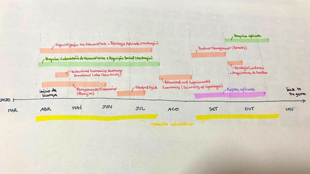 Cronograma desenhado no papel com planejamento inicial do meu gap year